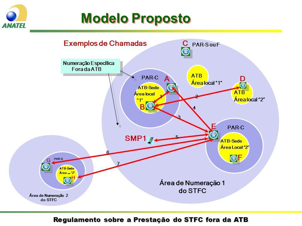 Regulamento sobre a Prestação do STFC fora da ATB Exemplos de Chamadas ATB-Sede Área Local 2 ATB-Sede Área local 1 Área de Numeração 1 do STFC PAR-C ATB Área local 2 ATB Área local 1 B DA E F SMP1 Modelo Proposto Numeração Específica Fora da ATB PAR-S ou F C ATB-Sede Área Local 2 Área de Numeração 2 do STFC PAR-C G H 12 3 4 5 6 7