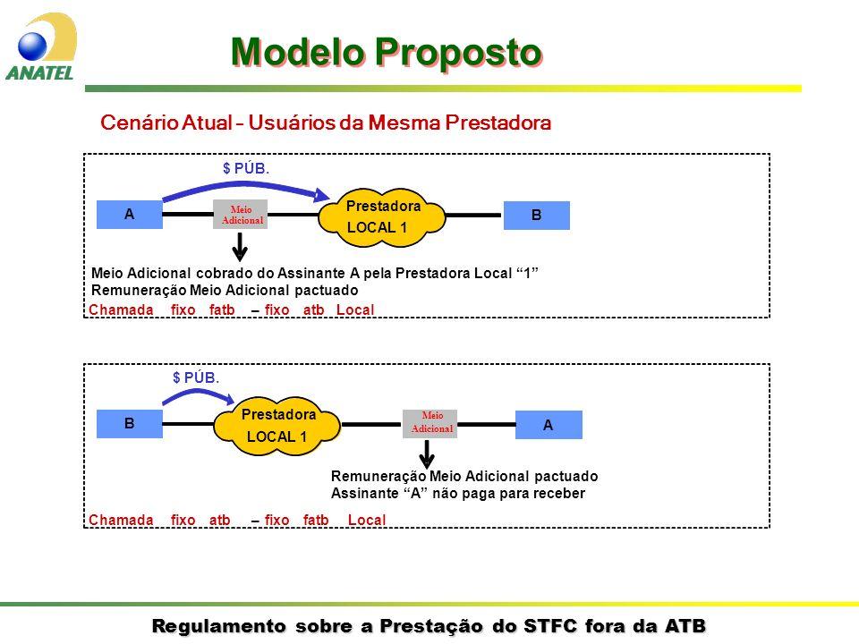 Regulamento sobre a Prestação do STFC fora da ATB Cenário Atual – Usuários da Mesma Prestadora A B Prestadora LOCAL 1 $ PÚB. Chamadafixofatb–fixoatbLo