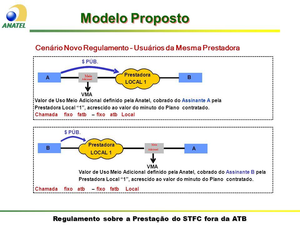 Regulamento sobre a Prestação do STFC fora da ATB Cenário Novo Regulamento – Usuários da Mesma Prestadora A B Prestadora LOCAL 1 $ PÚB.