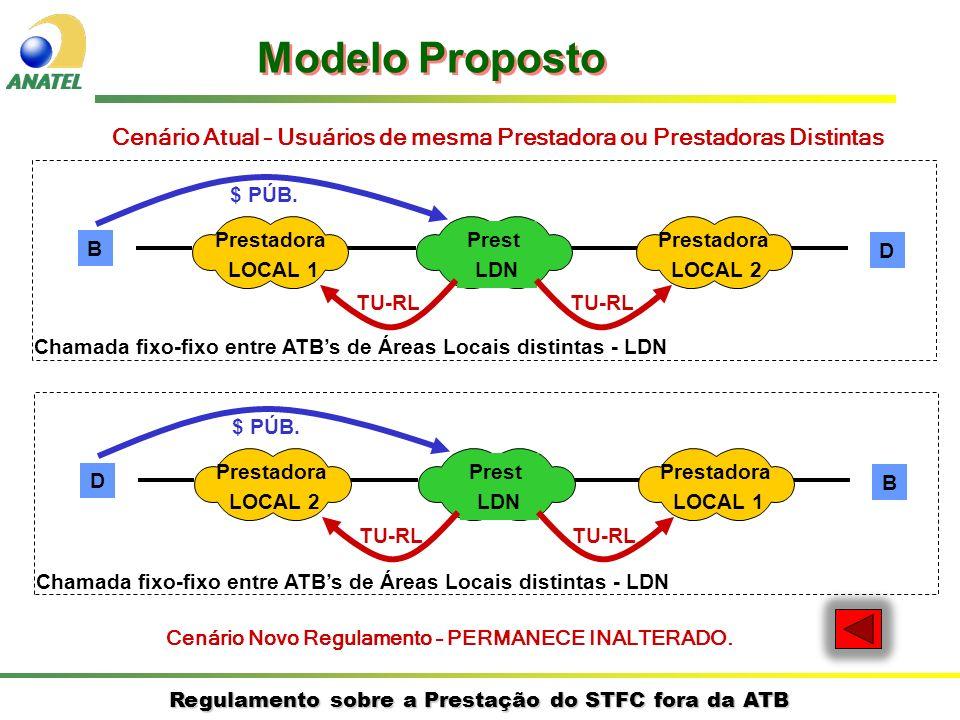 Regulamento sobre a Prestação do STFC fora da ATB Cenário Atual – Usuários de mesma Prestadora ou Prestadoras Distintas B D Prestadora LOCAL 1 Prestadora LOCAL 2 Prest LDN $ PÚB.