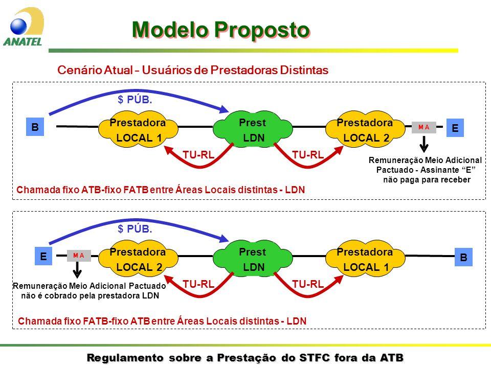 Regulamento sobre a Prestação do STFC fora da ATB Cenário Atual – Usuários de Prestadoras Distintas B E Prestadora LOCAL 1 Prestadora LOCAL 2 Prest LDN $ PÚB.