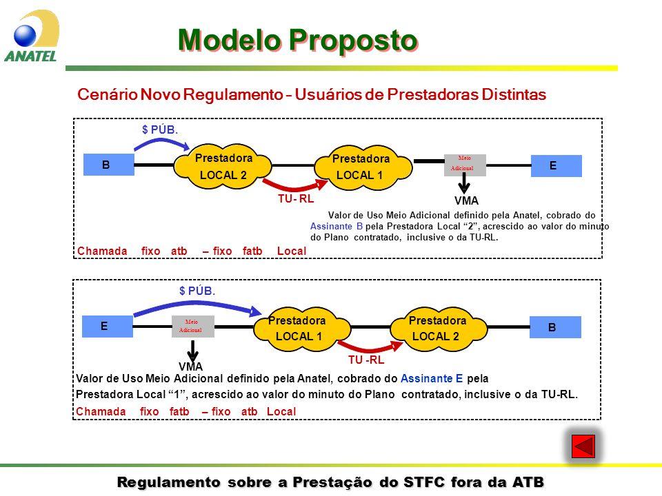 Regulamento sobre a Prestação do STFC fora da ATB Cenário Novo Regulamento – Usuários de Prestadoras Distintas Modelo Proposto E B Prestadora LOCAL 1 Prestadora LOCAL 2 $ PÚB.