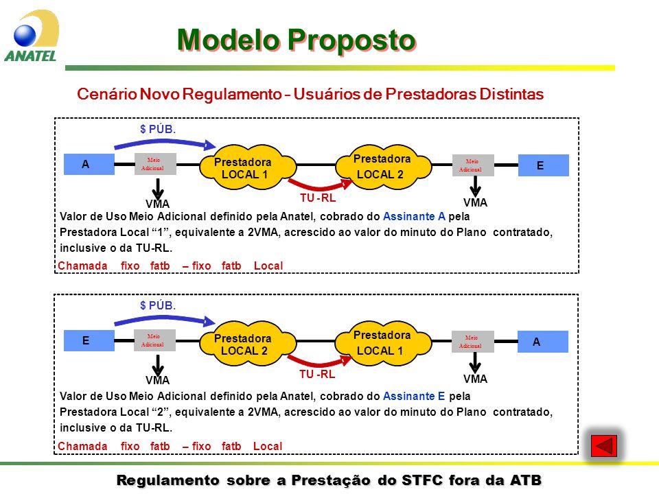Regulamento sobre a Prestação do STFC fora da ATB Cenário Novo Regulamento – Usuários de Prestadoras Distintas A E Prestadora LOCAL 1 Prestadora LOCAL