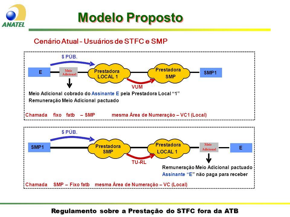 Regulamento sobre a Prestação do STFC fora da ATB Cenário Atual – Usuários de STFC e SMP E SMP1 Prestadora LOCAL 1 Prestadora SMP $ PÚB. VUM Chamadafi