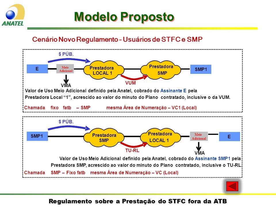 Regulamento sobre a Prestação do STFC fora da ATB E SMP1 Prestadora LOCAL 1 Prestadora SMP $ PÚB.
