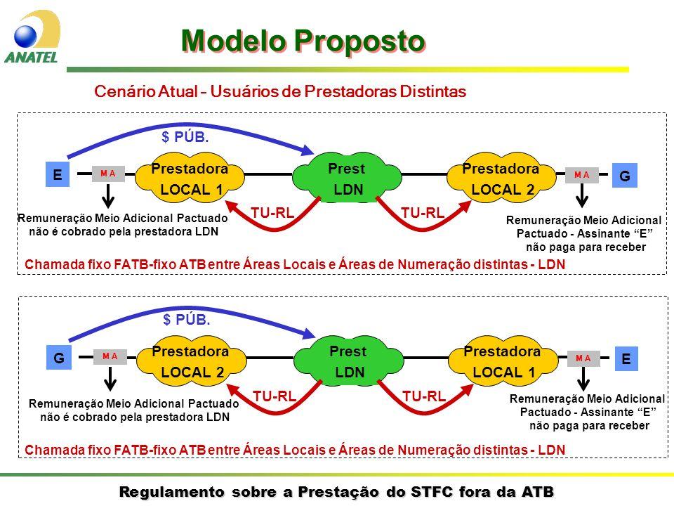Regulamento sobre a Prestação do STFC fora da ATB E G Prestadora LOCAL 1 Prestadora LOCAL 2 Prest LDN $ PÚB.