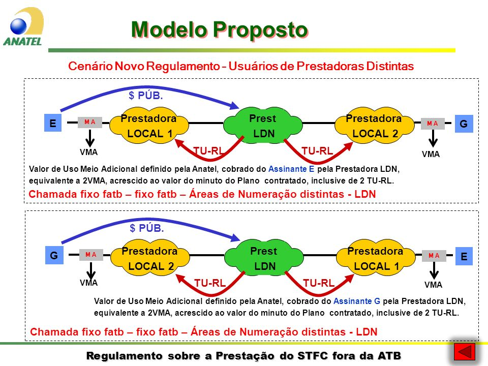 Regulamento sobre a Prestação do STFC fora da ATB E G Prestadora LOCAL 1 Prestadora LOCAL 2 Prest LDN $ PÚB. TU-RL Chamada fixo fatb – fixo fatb – Áre