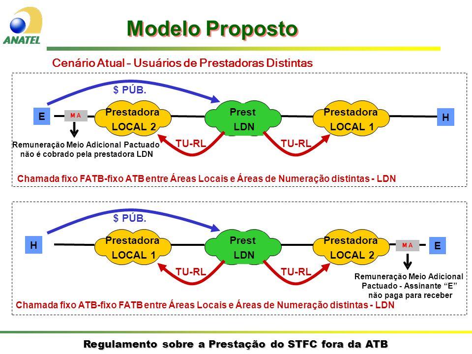 Regulamento sobre a Prestação do STFC fora da ATB E H Prestadora LOCAL 2 Prestadora LOCAL 1 Prest LDN $ PÚB.