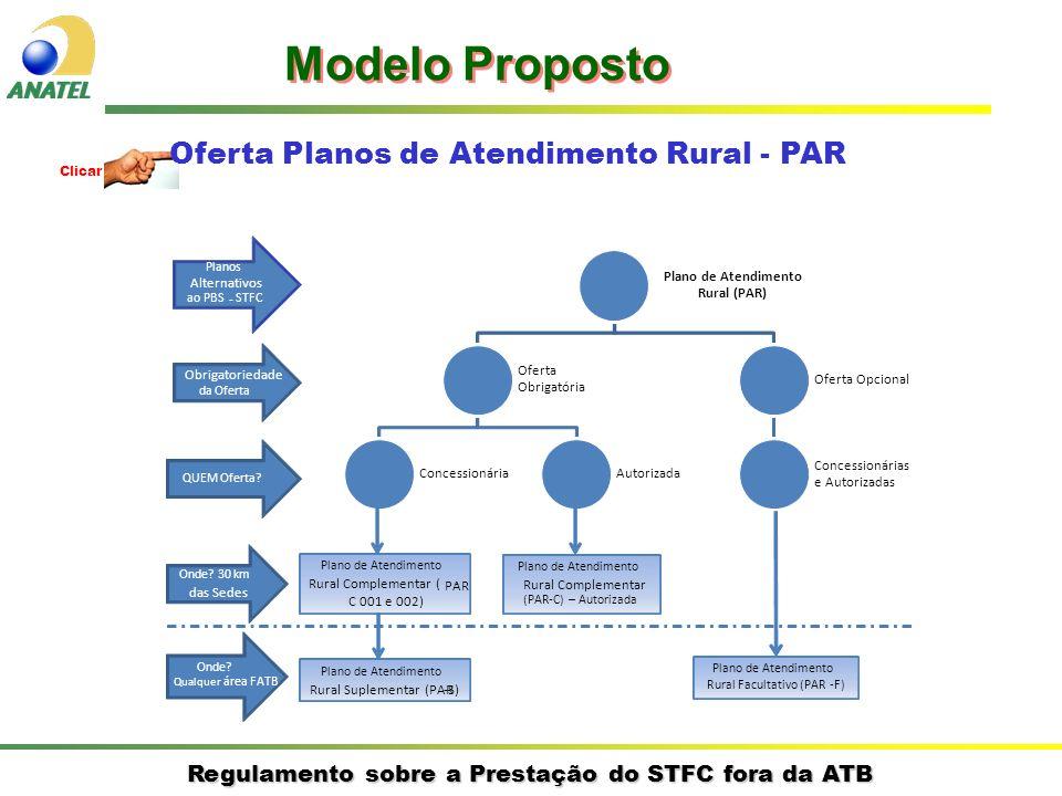 Regulamento sobre a Prestação do STFC fora da ATB Clicar Oferta Planos de Atendimento Rural - PAR Modelo Proposto Plano de Atendimento Rural (PAR) Oferta Obrigatória ConcessionáriaAutorizada Oferta Opcional Concessionárias e Autorizadas Planos Alternativos ao PBS - STFC QUEM Oferta.