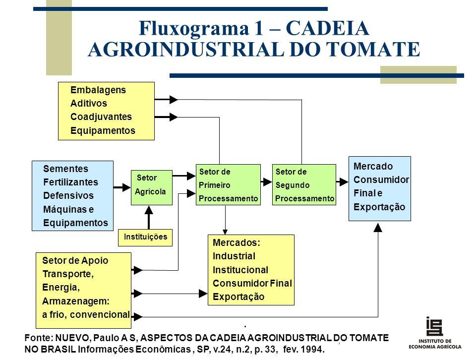 Fluxograma 1 – CADEIA AGROINDUSTRIAL DO TOMATE. Fonte: NUEVO, Paulo A S, ASPECTOS DA CADEIA AGROINDUSTRIAL DO TOMATE NO BRASIL Informações Econômicas,
