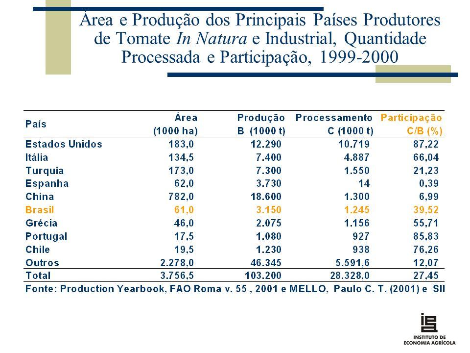 Área e Produção dos Principais Países Produtores de Tomate In Natura e Industrial, Quantidade Processada e Participação, 1999-2000