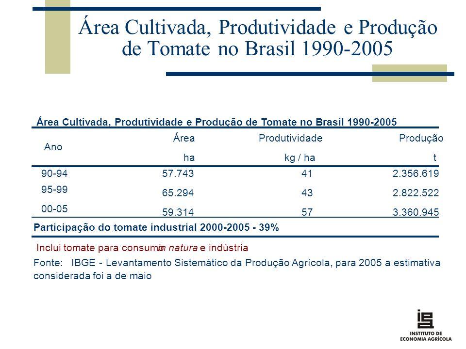 Área Cultivada, Produtividade e Produção de Tomate no Brasil 1990-2005 ÁreaProdutividadeProdução hakg / hat 90-9457.743 41 2.356.619 95-99 65.294 43 2