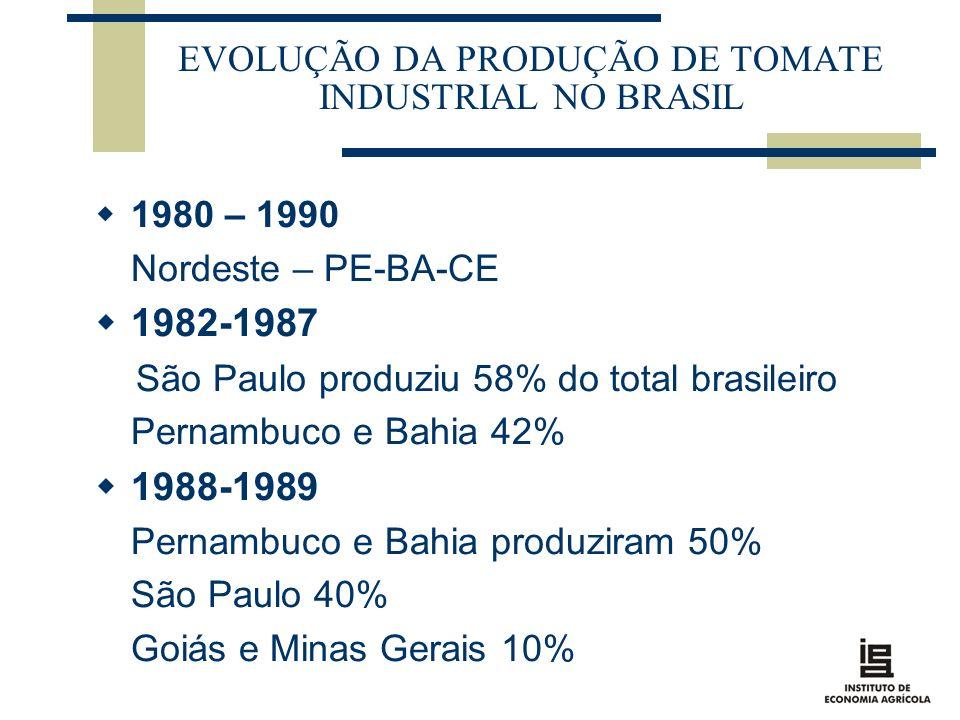EVOLUÇÃO DA PRODUÇÃO DE TOMATE INDUSTRIAL NO BRASIL 1980 – 1990 Nordeste – PE-BA-CE 1982-1987 São Paulo produziu 58% do total brasileiro Pernambuco e