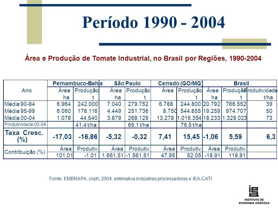 Período 1990 - 2004 Área e Produção de Tomate Industrial, no Brasil por Regiões, 1990-2004 Fonte: EMBRAPA, cnph, 2004, estimativa indústrias processad