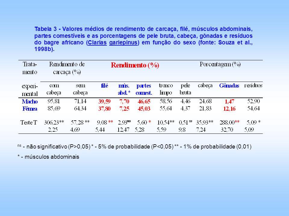ns - não significativo (P>0,05) * - 5% de probabilidade (P<0,05) ** - 1% de probabilidade (0,01) * - músculos abdominais Tabela 3 - Valores médios de