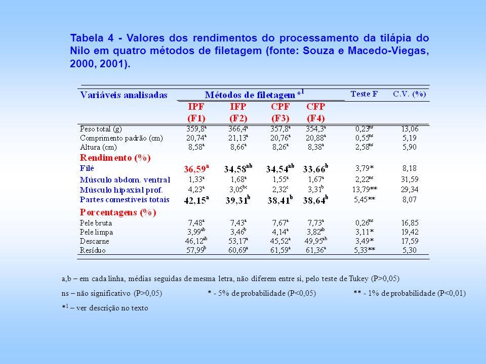 Tabela 4 - Valores dos rendimentos do processamento da tilápia do Nilo em quatro métodos de filetagem (fonte: Souza e Macedo-Viegas, 2000, 2001). a,b