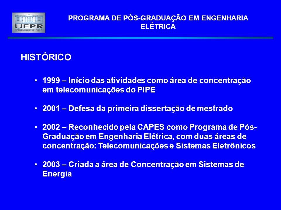 PROGRAMA DE PÓS-GRADUAÇÃO EM ENGENHARIA ELÉTRICA HISTÓRICO 1999 – Início das atividades como área de concentração em telecomunicações do PIPE 2001 – Defesa da primeira dissertação de mestrado 2002 – Reconhecido pela CAPES como Programa de Pós- Graduação em Engenharia Elétrica, com duas áreas de concentração: Telecomunicações e Sistemas Eletrônicos 2003 – Criada a área de Concentração em Sistemas de Energia