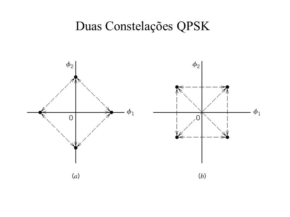 Duas Constelações QPSK