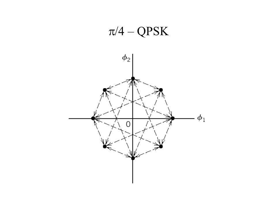 /4 – QPSK