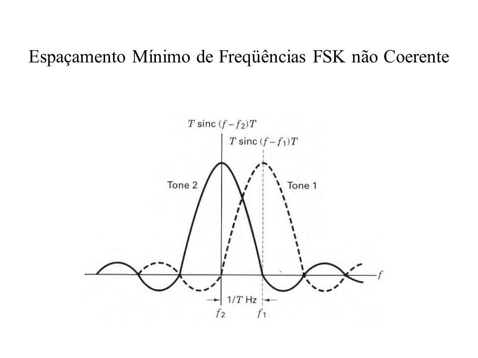 Espaçamento Mínimo de Freqüências FSK não Coerente
