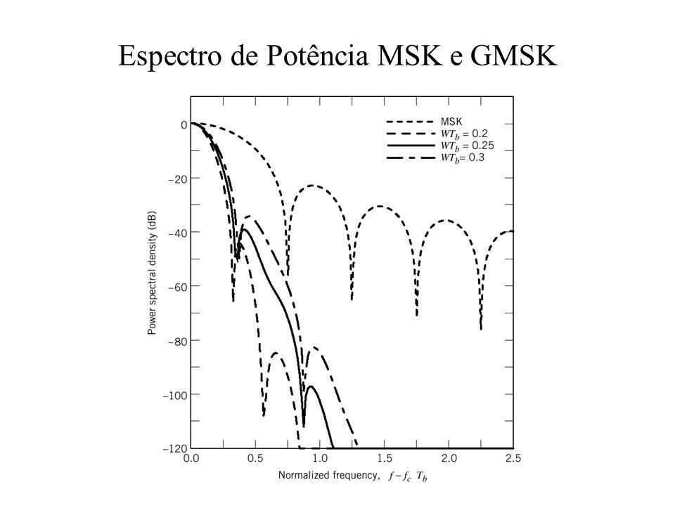 Espectro de Potência MSK e GMSK