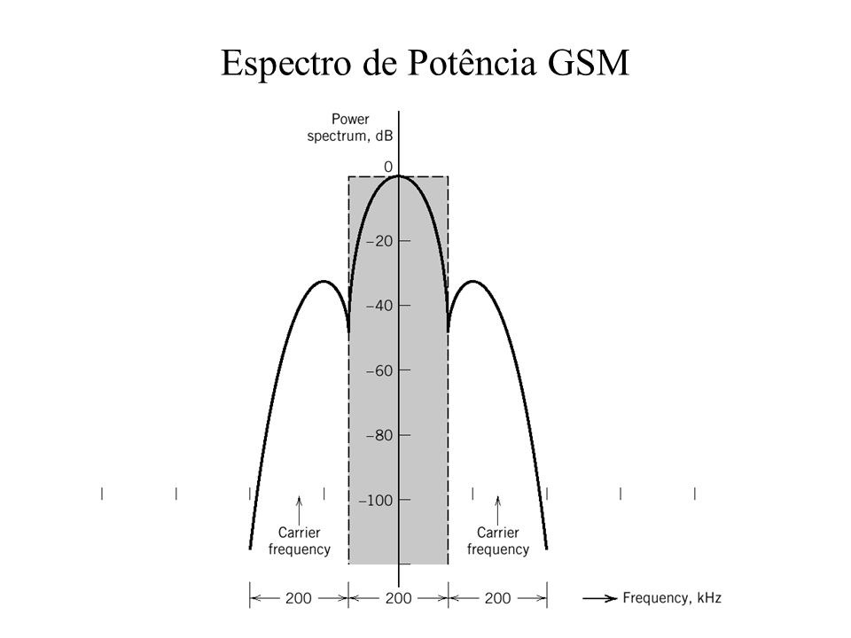 Espectro de Potência GSM