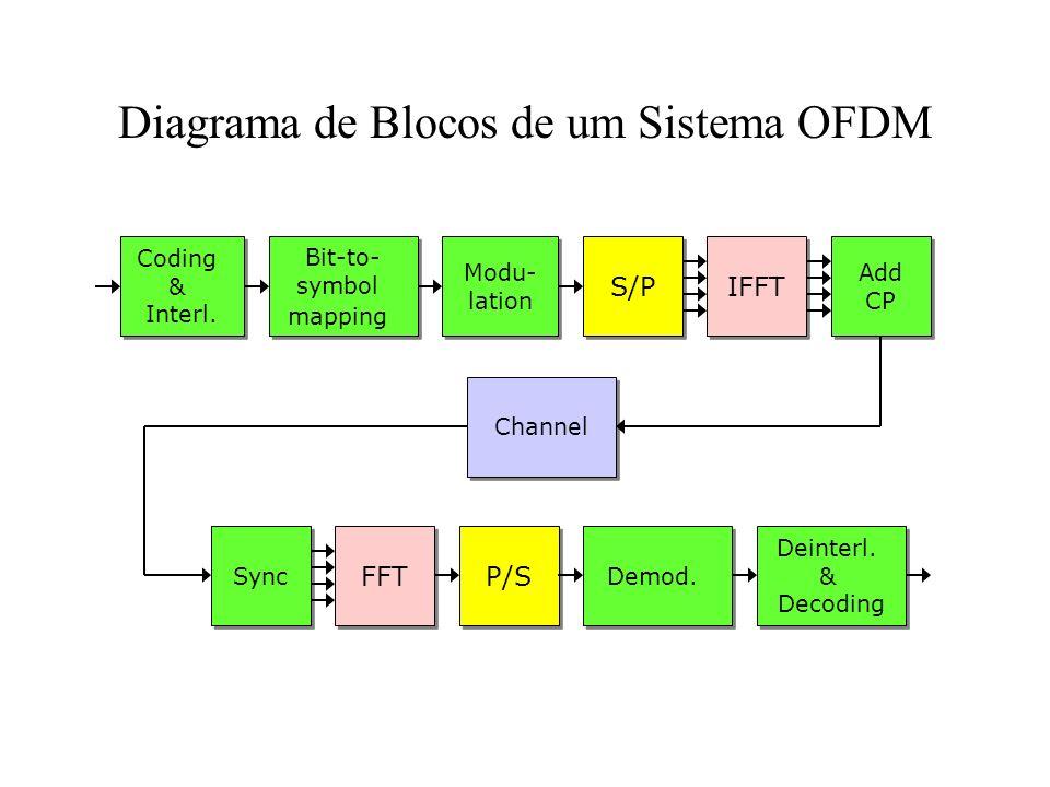Diagrama de Blocos de um Sistema OFDM IFFT Coding & Interl. Coding & Interl. Bit-to- symbol mapping Bit-to- symbol mapping S/P Add CP Add CP FFT P/S S