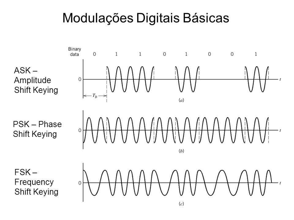 Modulações Digitais Básicas ASK – Amplitude Shift Keying PSK – Phase Shift Keying FSK – Frequency Shift Keying