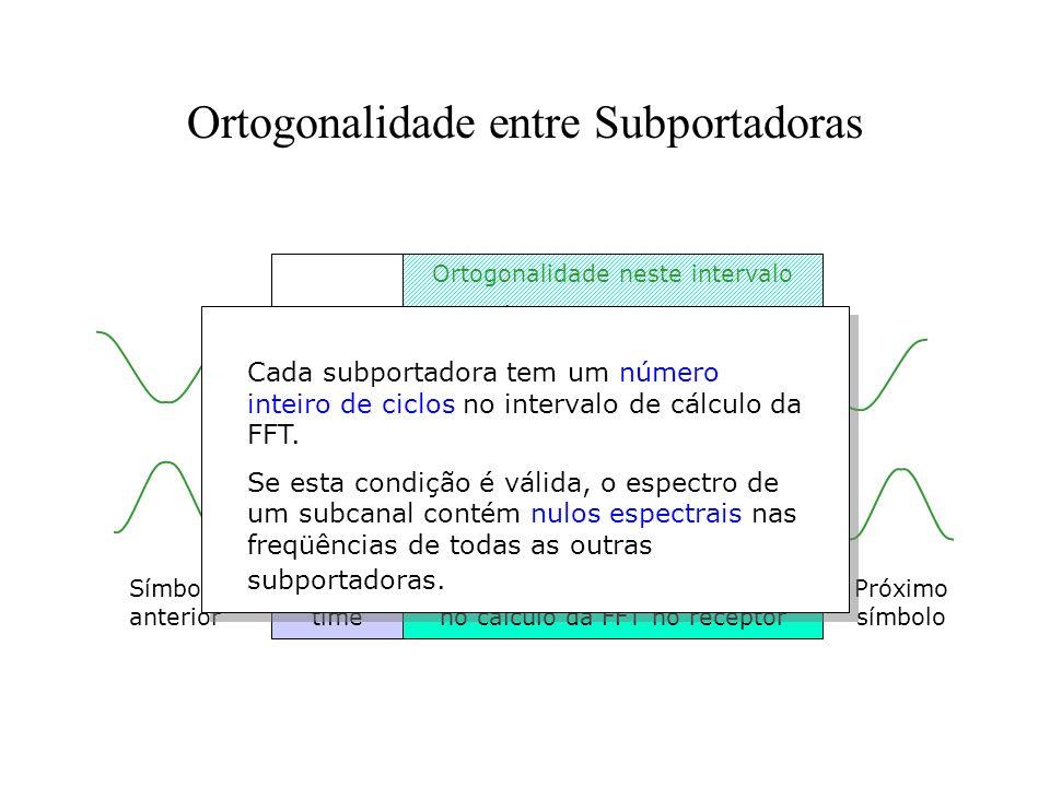 Ortogonalidade entre Subportadoras Guard time Parte do símbolo que é usada no cálculo da FFT no receptor Subcarrier n Subcarrier n+1 Símbolo anterior