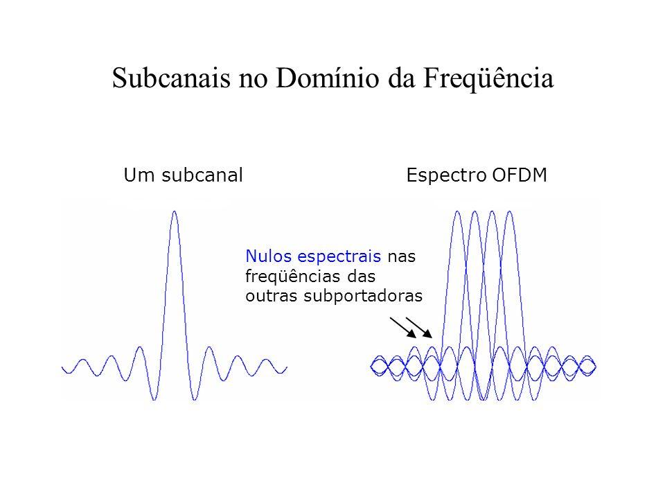 Subcanais no Domínio da Freqüência Um subcanalEspectro OFDM Nulos espectrais nas freqüências das outras subportadoras