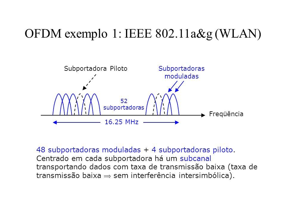 OFDM exemplo 1: IEEE 802.11a&g (WLAN) 48 subportadoras moduladas + 4 subportadoras piloto. Centrado em cada subportadora há um subcanal transportando