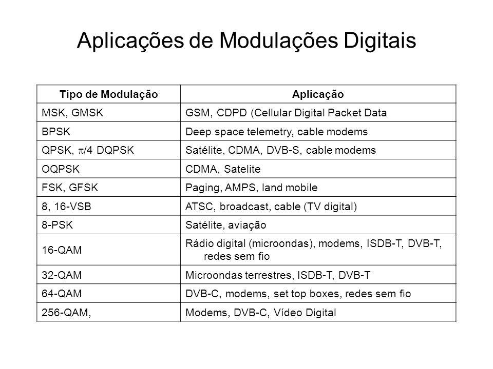 Aplicações de Modulações Digitais Tipo de ModulaçãoAplicação MSK, GMSKGSM, CDPD (Cellular Digital Packet Data BPSKDeep space telemetry, cable modems Q
