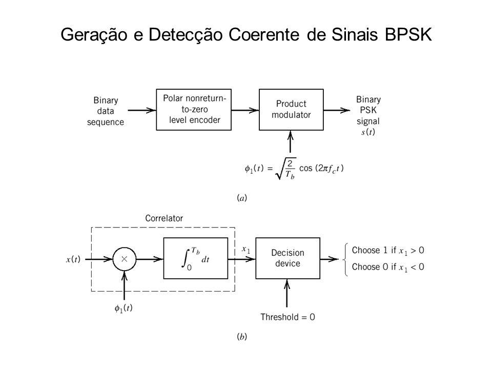 Geração e Detecção Coerente de Sinais BPSK