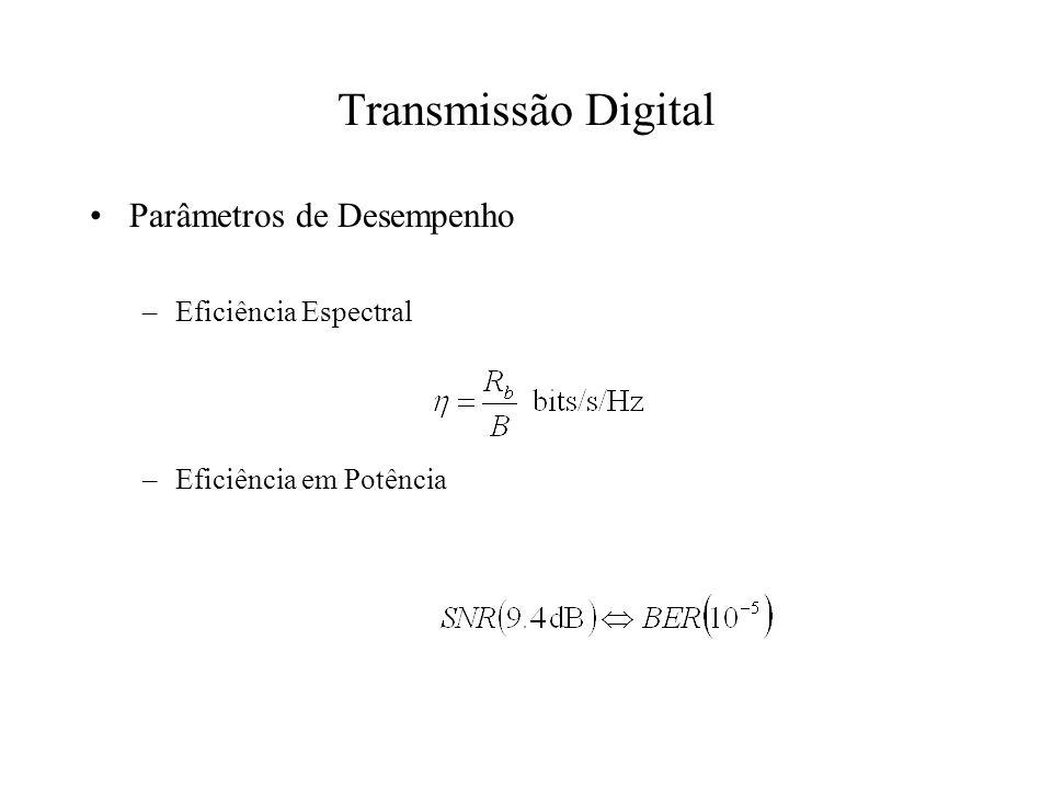 Transmissão Digital Parâmetros de Desempenho –Eficiência Espectral –Eficiência em Potência