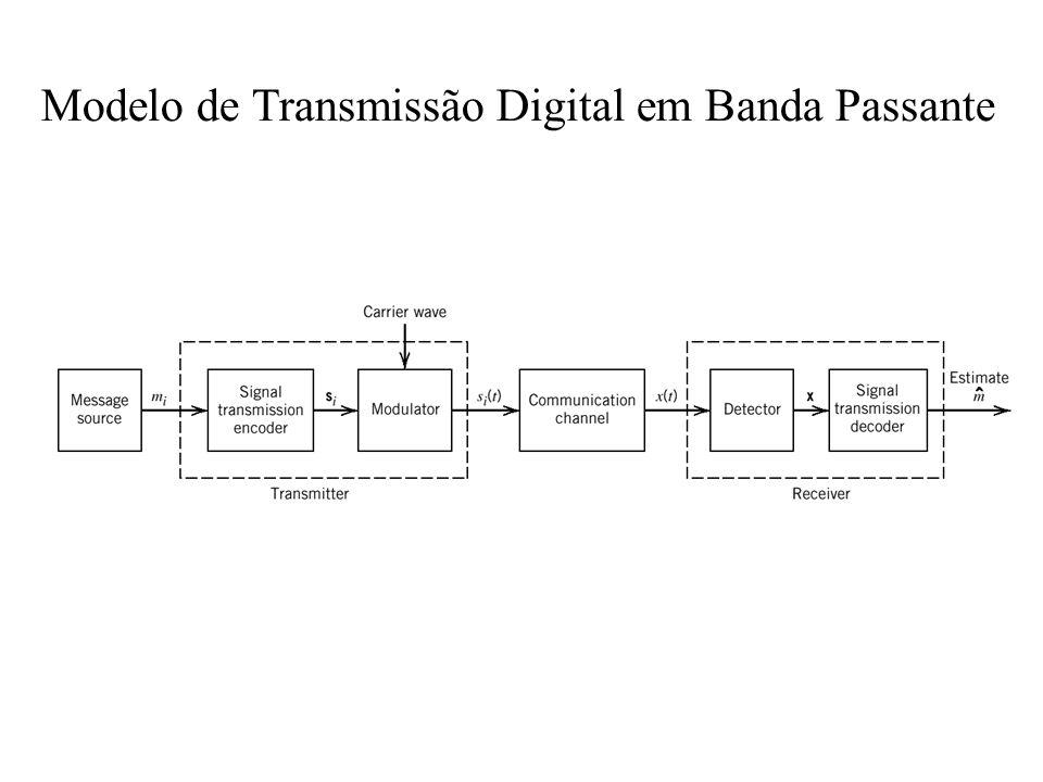 Modelo de Transmissão Digital em Banda Passante