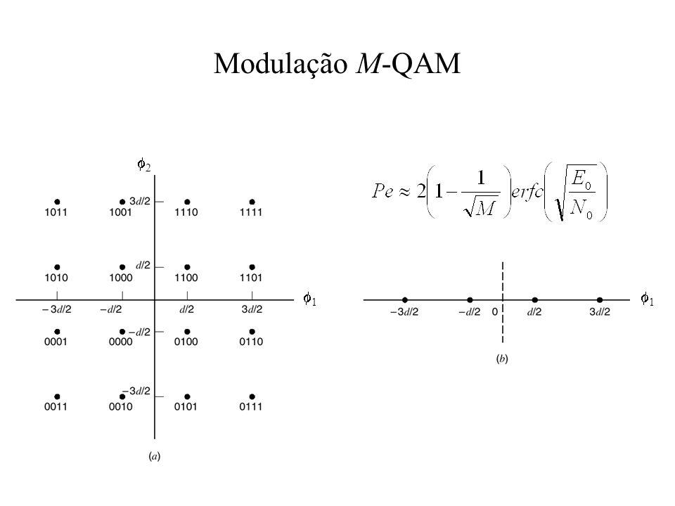 Modulação M-QAM 2 1 1