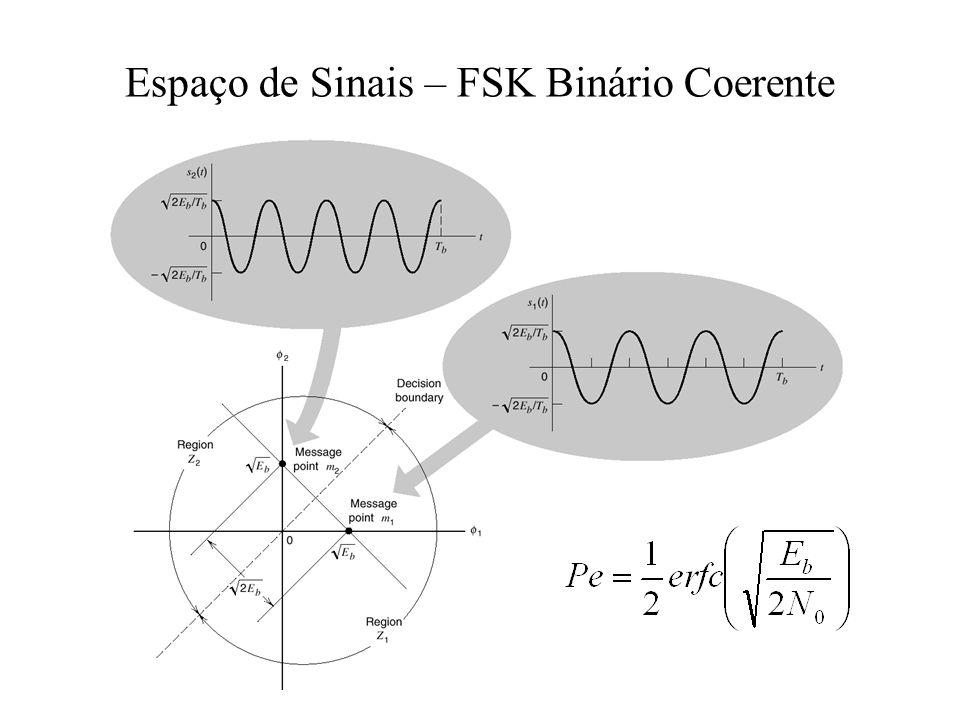 Espaço de Sinais – FSK Binário Coerente