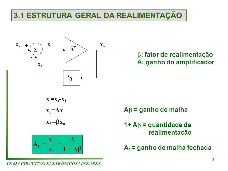 TE 054 CIRCUITOS ELETRÔNICOS LINEARES 3 3.1 ESTRUTURA GERAL DA REALIMENTAÇÃO A xfxf xsxs xoxo xixi + - : fator de realimentação A: ganho do amplificad