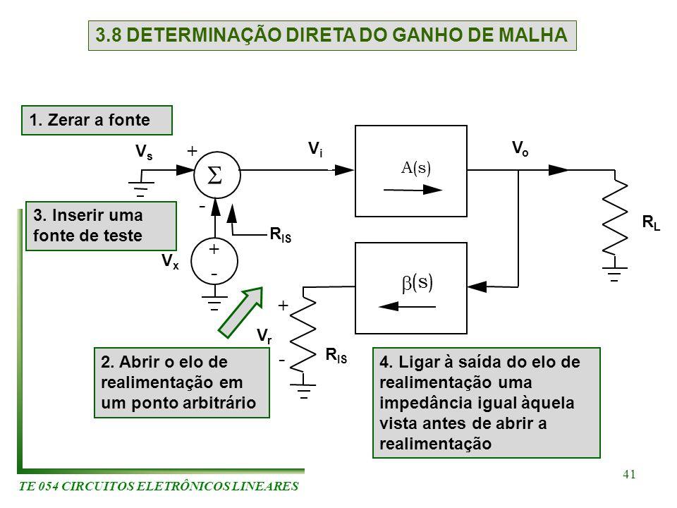 TE 054 CIRCUITOS ELETRÔNICOS LINEARES 41 3.8 DETERMINAÇÃO DIRETA DO GANHO DE MALHA A(s) (s) + - + - + - RLRL VsVs VxVx R IS ViVi VoVo VrVr 1. Zerar a