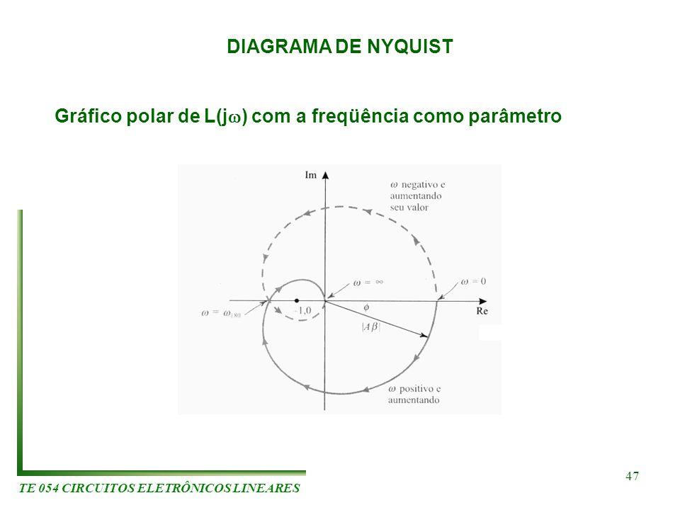 TE 054 CIRCUITOS ELETRÔNICOS LINEARES 47 DIAGRAMA DE NYQUIST Gráfico polar de L(j ) com a freqüência como parâmetro