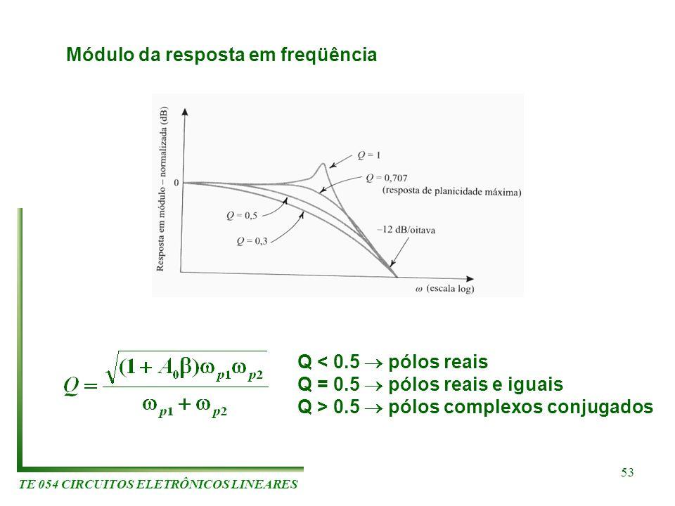 TE 054 CIRCUITOS ELETRÔNICOS LINEARES 53 Módulo da resposta em freqüência Q < 0.5 pólos reais Q = 0.5 pólos reais e iguais Q > 0.5 pólos complexos con