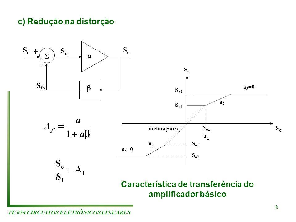 TE 054 CIRCUITOS ELETRÔNICOS LINEARES 8 c) Redução na distorção S fb SiSi SoSo + - a S S o1 S o2 -S o1 -S o2 a2a2 a 3 =0 inclinação a 1 a2a2 a 3 =0 S