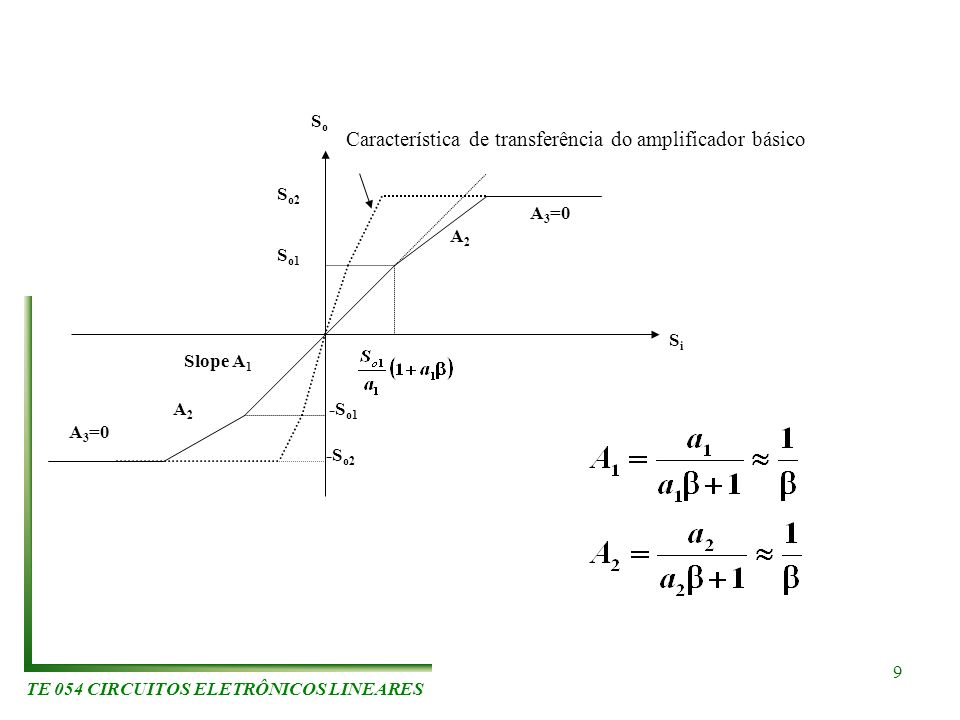 TE 054 CIRCUITOS ELETRÔNICOS LINEARES 9 S o1 S o2 -S o1 -S o2 A2A2 A 3 =0 Slope A 1 SiSi SoSo A2A2 A 3 =0 Característica de transferência do amplifica