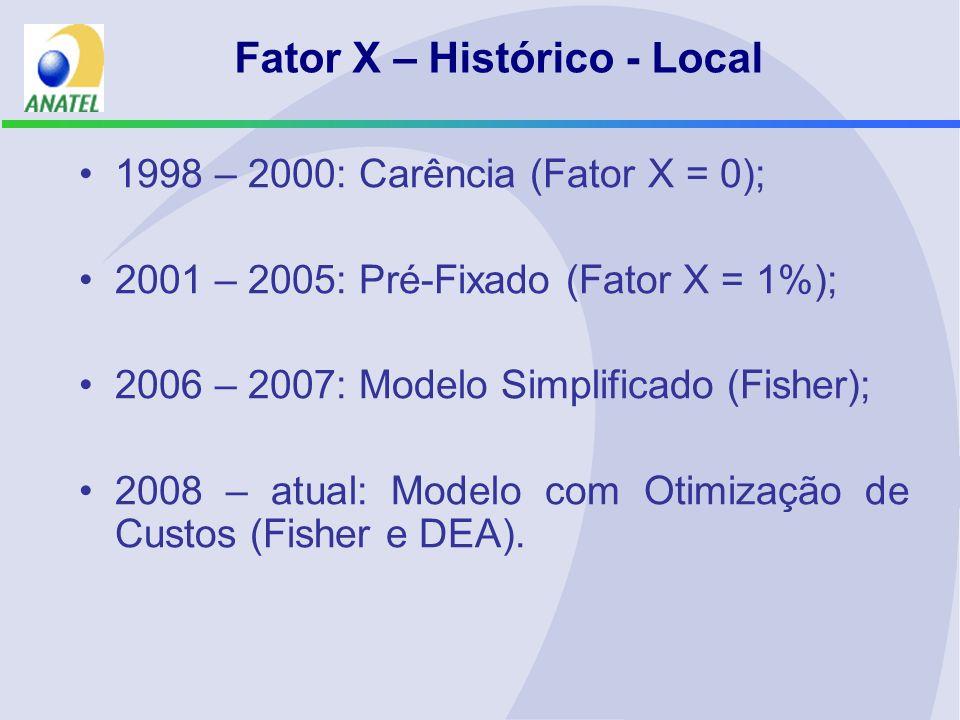 1998 – 2000: Carência (Fator X = 0); 2001 – 2005: Pré-Fixado (Fator X = 1%); 2006 – 2007: Modelo Simplificado (Fisher); 2008 – atual: Modelo com Otimização de Custos (Fisher e DEA).