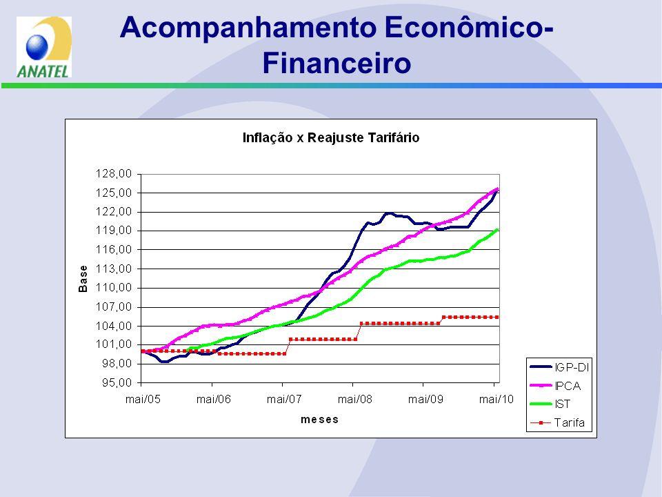 Acompanhamento Econômico- Financeiro