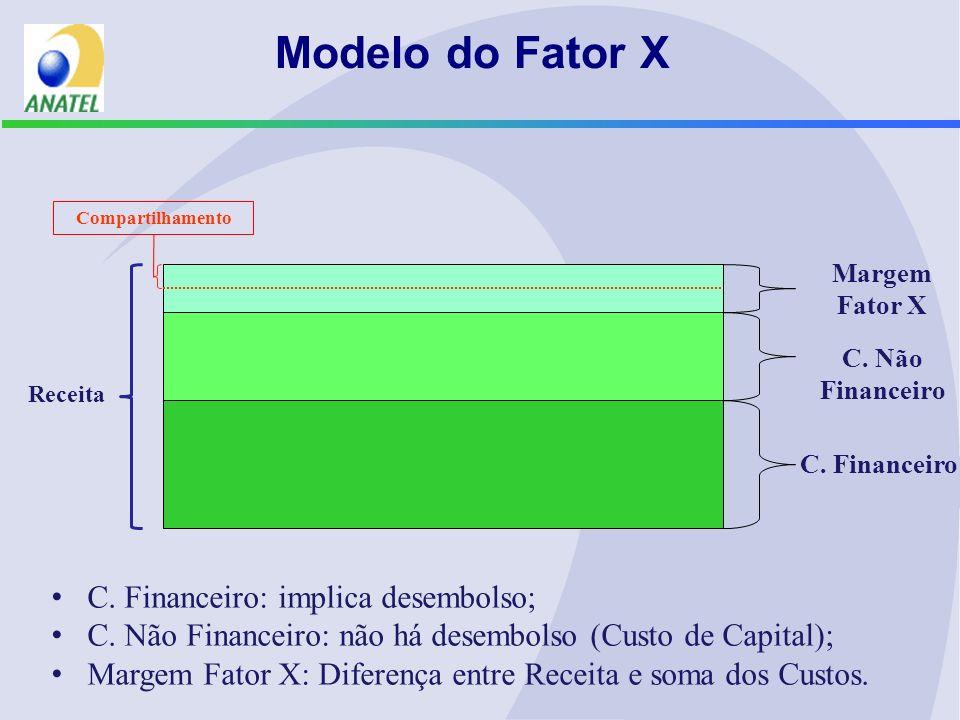 C. Financeiro C. Não Financeiro Margem Fator X Modelo do Fator X Compartilhamento Receita C.
