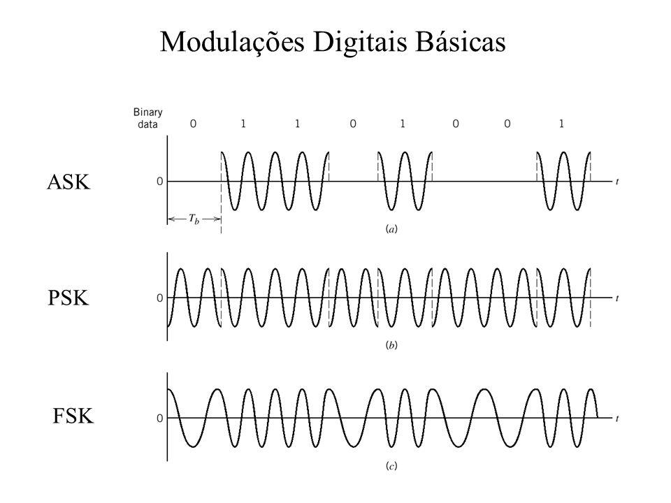 Modulações Digitais Básicas ASK PSK FSK