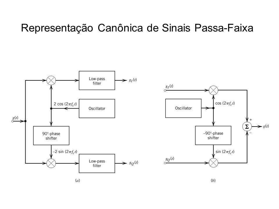 Representação Canônica de Sinais Passa-Faixa