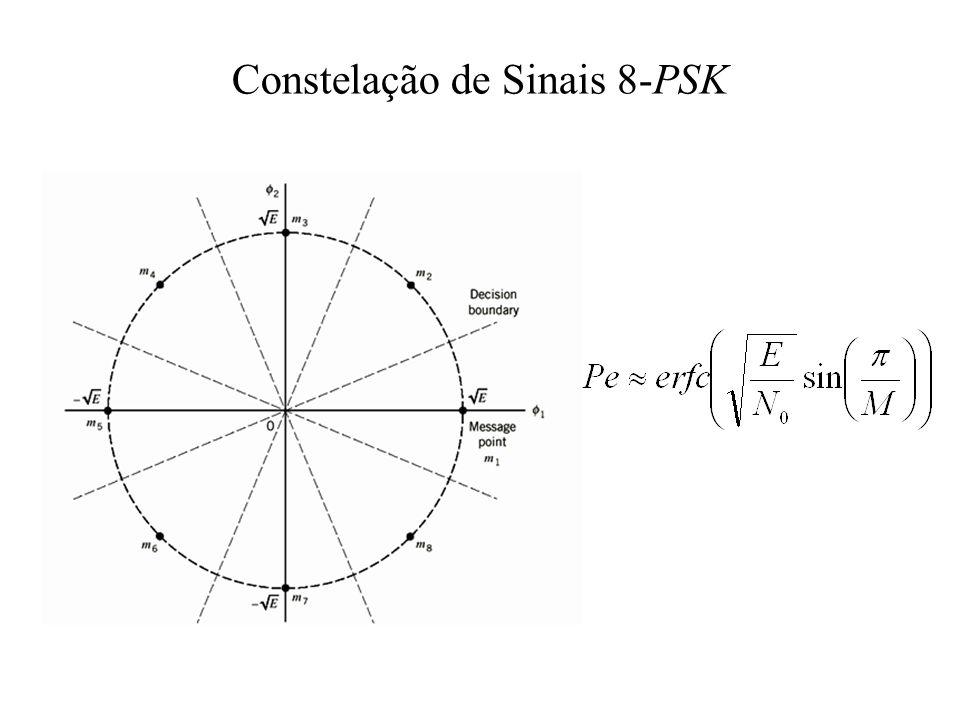 Constelação de Sinais 8-PSK