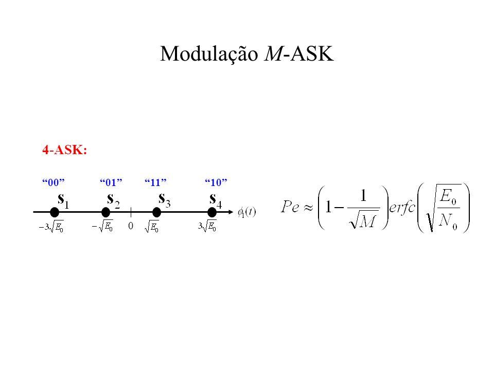 Modulação M-ASK 4-ASK: 0 00011110